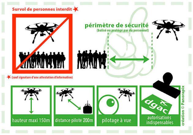 Législation utilisation de drone